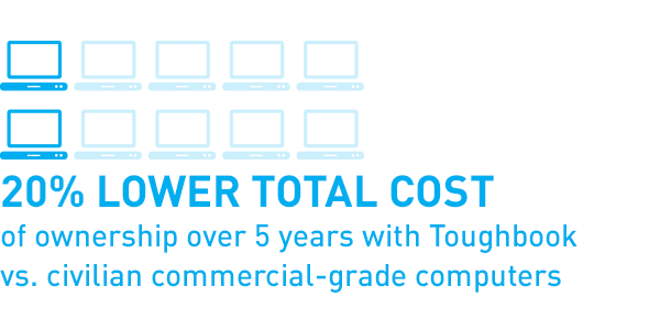 20% lower total cost of ownership over 5 years with Toughbook vs. civilian commercial-grade computers