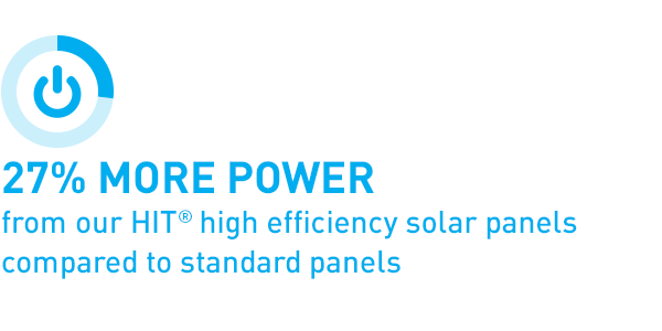 27% more power from our HIT® high efficiency solar panels compared to standard panels
