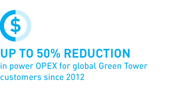 Up to 50% reduction in power OPEX for global Green Tower customers since 2012