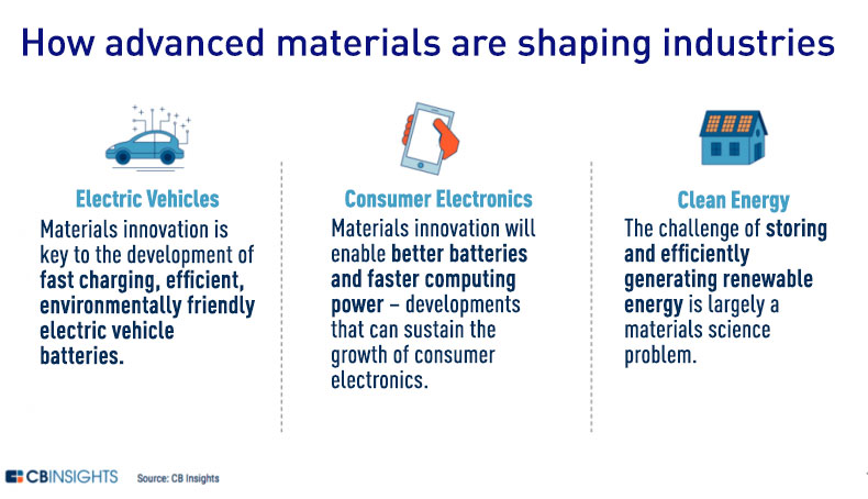 How advanced materials are shaping industries