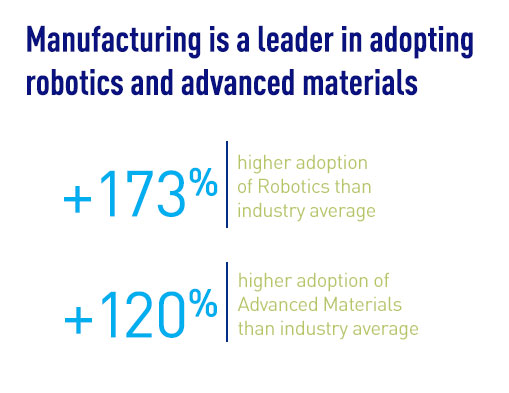 Manufacturing is a leader in adopting robotics and advanced materials