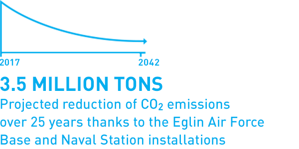 3.5 million tons Projected reduction of CO2 emissions over 25 years thanks to the Eglin AIr Force Base and Naval Station installations