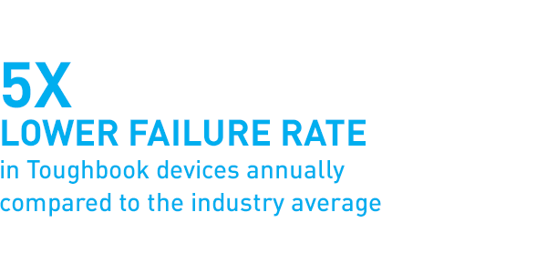 5X lower failure rate in Toughbook devices annually compared to the industry average