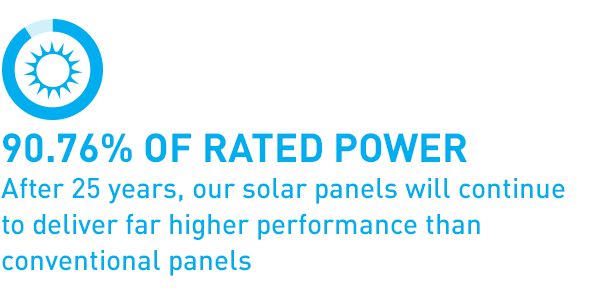 90.76% of rated power After 25 years, our solar panels will continue to deliver far higher performance than conventional panels