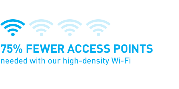 75% fewer access points needed with our high-density Wi-Fi
