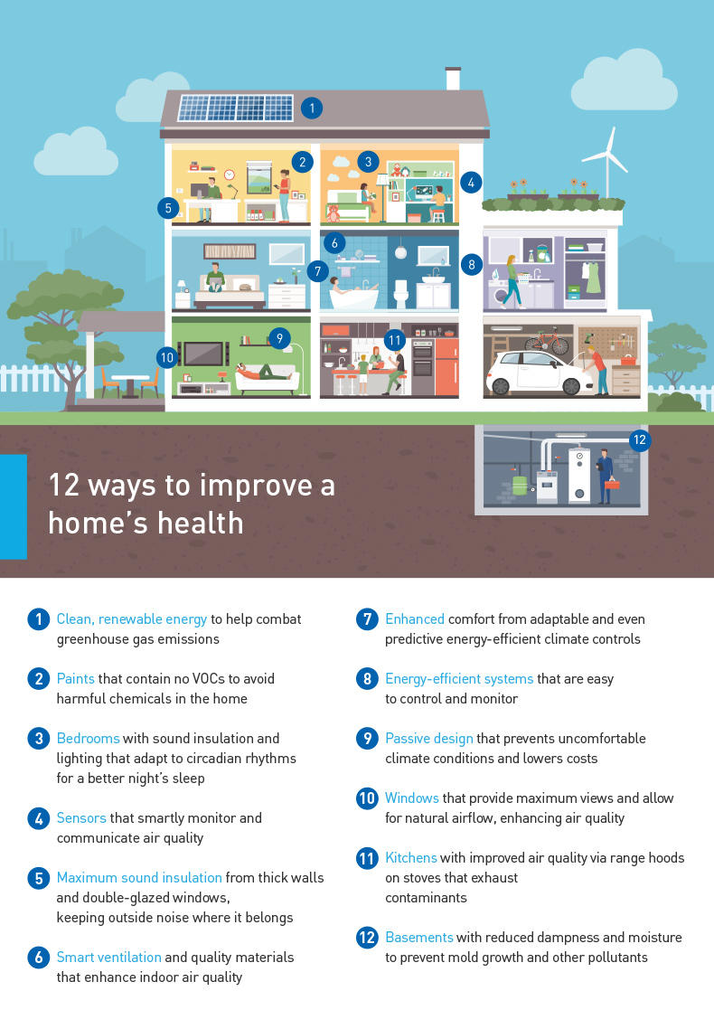 Healthy Home infographic