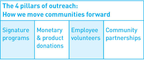 The 4 pillars of outreach: How we move communites forward. 1. Signature programs 2. Monetary & product donations 3. Employee volunteers 4. Community partnerships