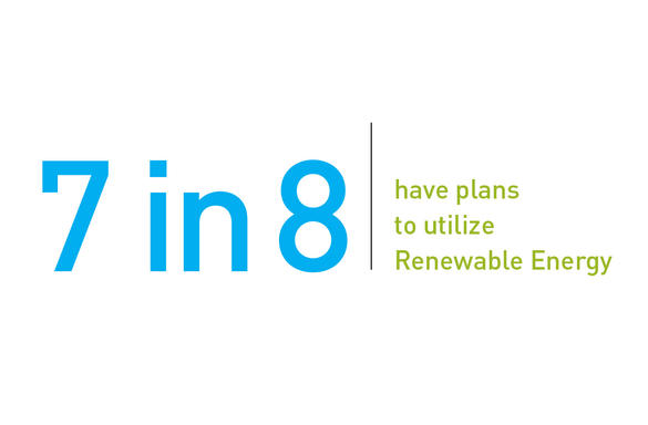 7 in 8 have plans to utilize renewable energy