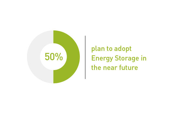 50% plan to adopt energy storage in the near future