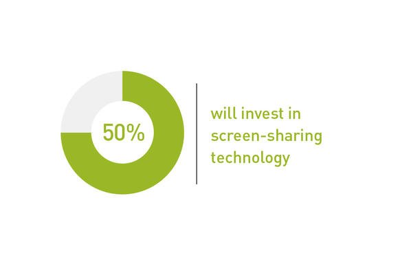 50% will invest in screen-sharing technology