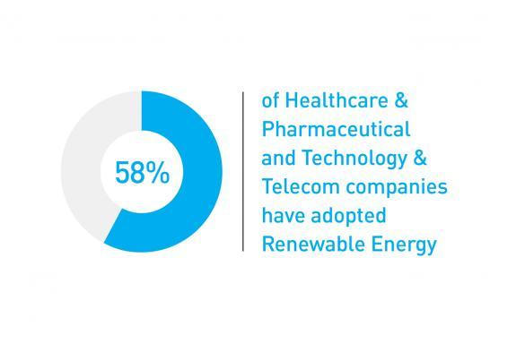 58% of healthcare and pharmaceutical and technology and telecom companies have adopted renewable energy