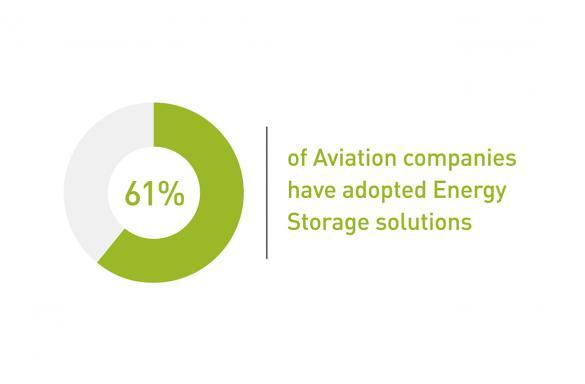 61% of aviation companies have adopted energy storage solutions