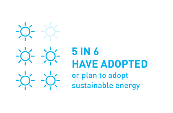 5 in 6 have adopted or plan to adopt sustainable energy