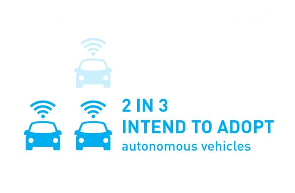 2 in 3 intend to adopt autonomous vehicles