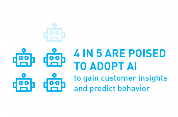 4 in 5 are poised to adopt AI to gain customer insights and predict behavior