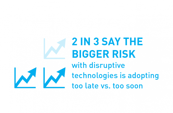 2 in 3 say the bigger risk with disruptive technologies is adopting too late vs. too soon