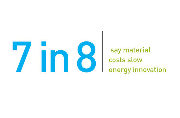 7 in 8 say material costs slow energy innovation