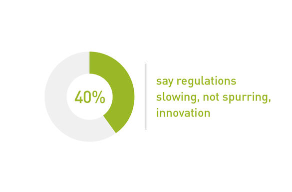 40% say regulations slowing, not spurring, innovation