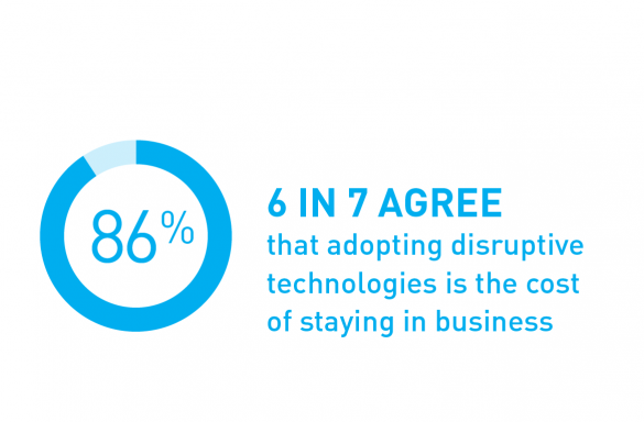 6 in 7 agree that adopting disruptive technologies is the cost of staying in business