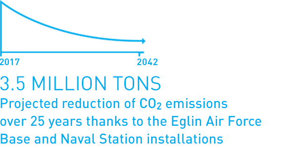 3.5 Million Tons: Projected reduction of CO2 emissions over 25 years thanks to the Eglin Air Force Base and Naval Station installations