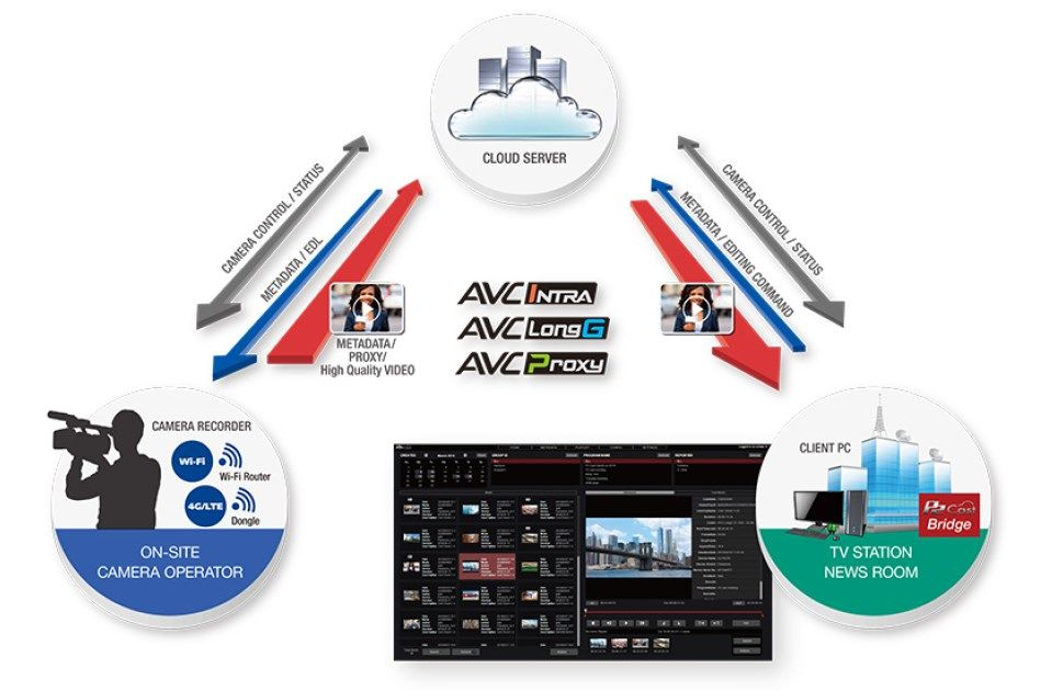 p2 cast p2cast wireless ENG cloud based news editing upload