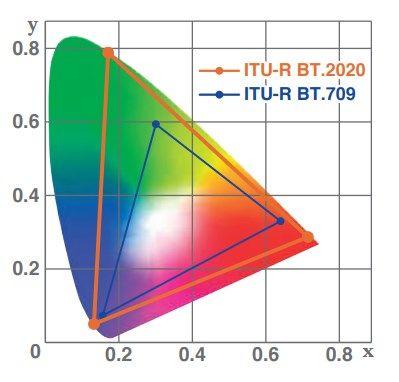 AK-UC4000 ITU-R BT 2020