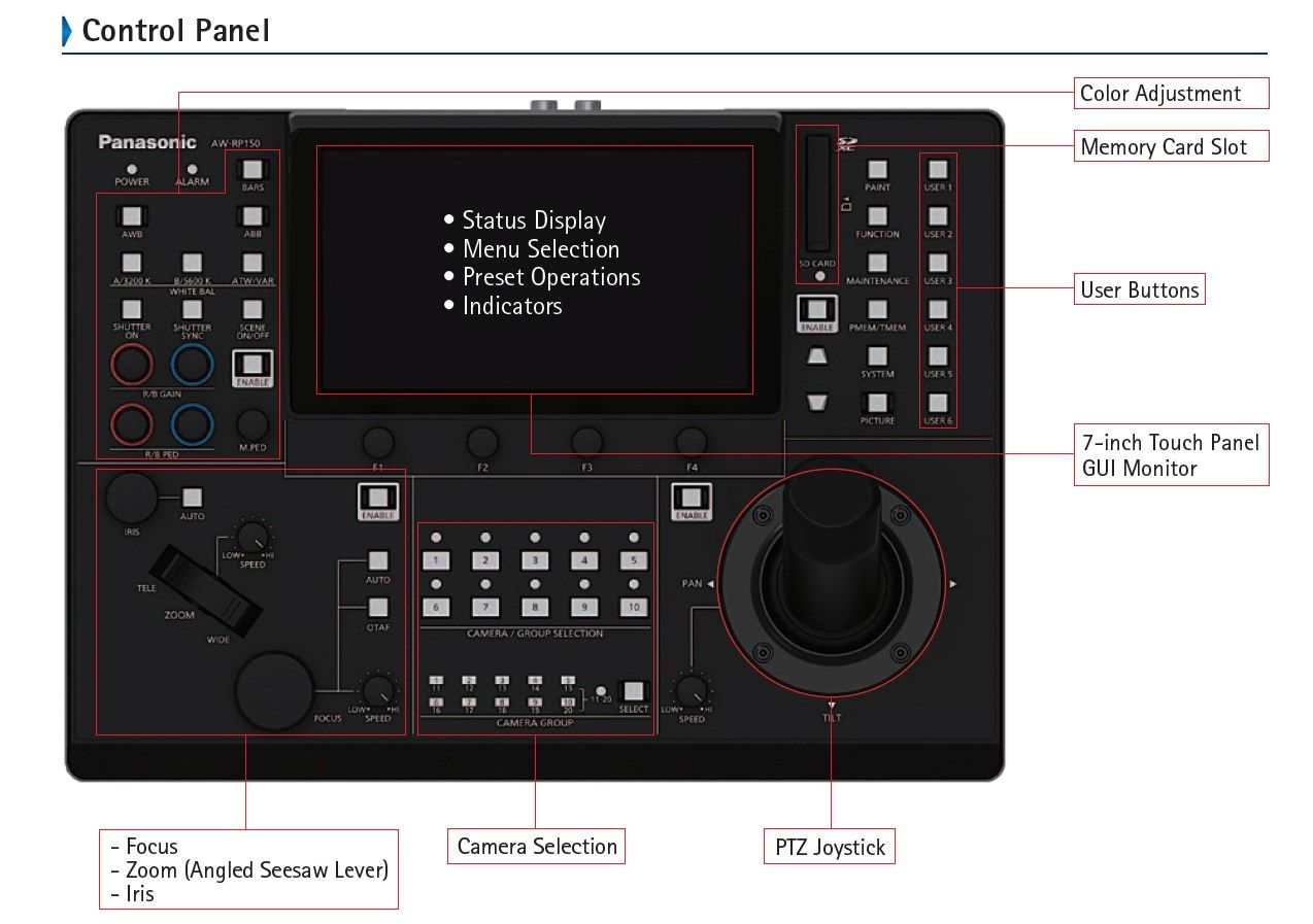 AW-RP150 Control Panel