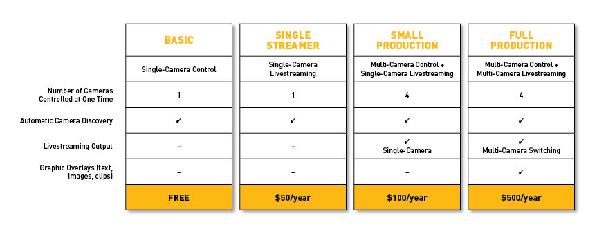 LiveCTRL remote PTZ camera ipad app pricing table