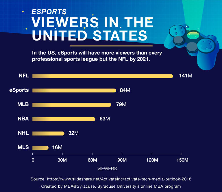esports-growth-in-viewership