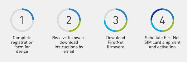FirstNet© Firmware | Panasonic North America - United States