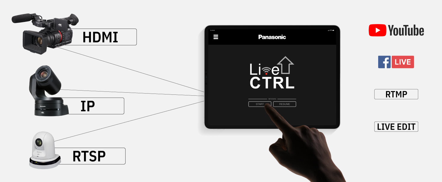 livectrl panasonic ipad app workflow
