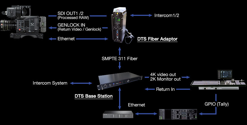 Connection Example with a DTS System for 4K Operation