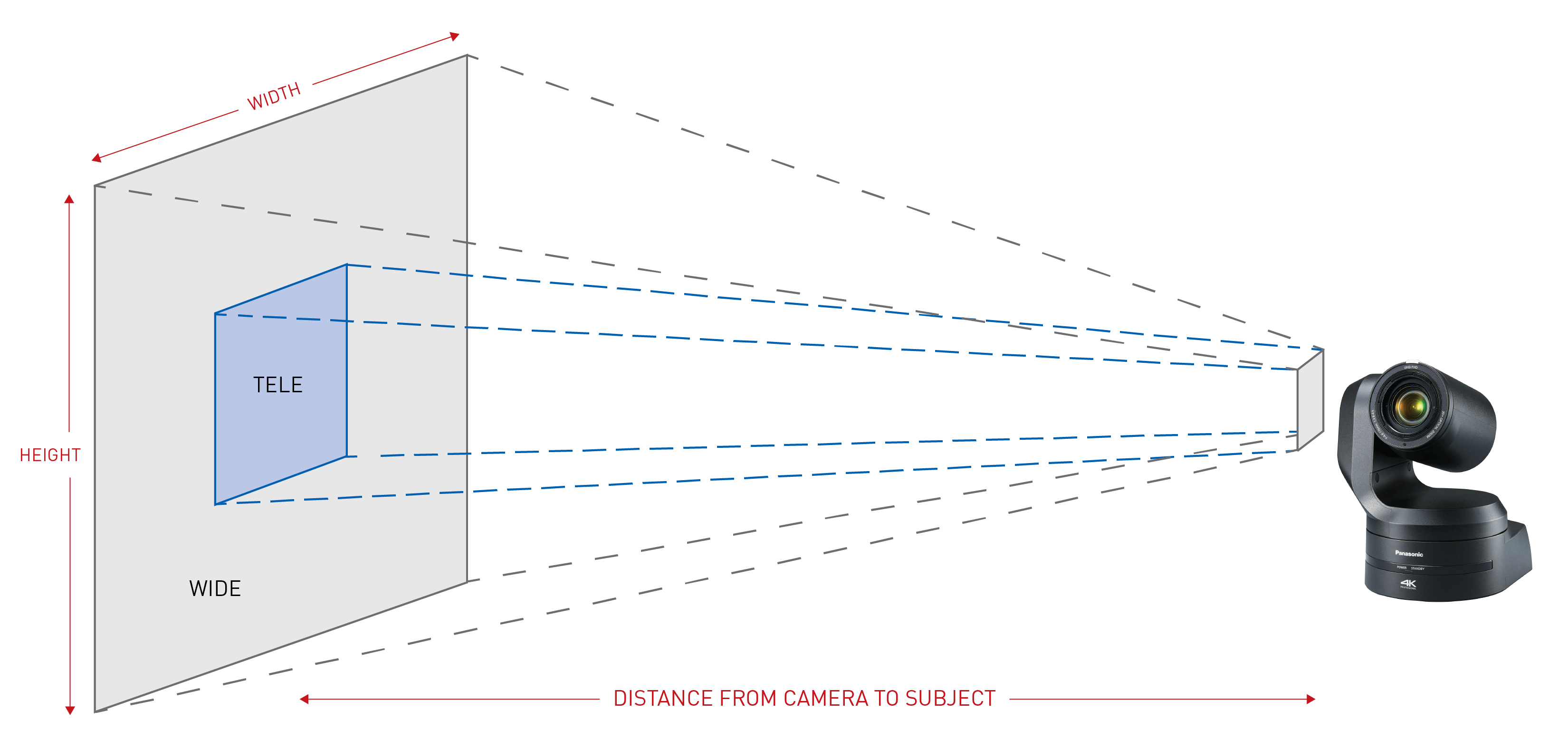 panasonic ptz camera angle of view calculator for remote camera installations camera field of view calculator