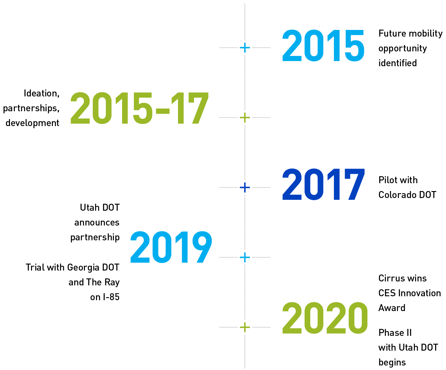 From 2015 to 2020, Cirrus has grown from an idea to an award-winning V2X platform