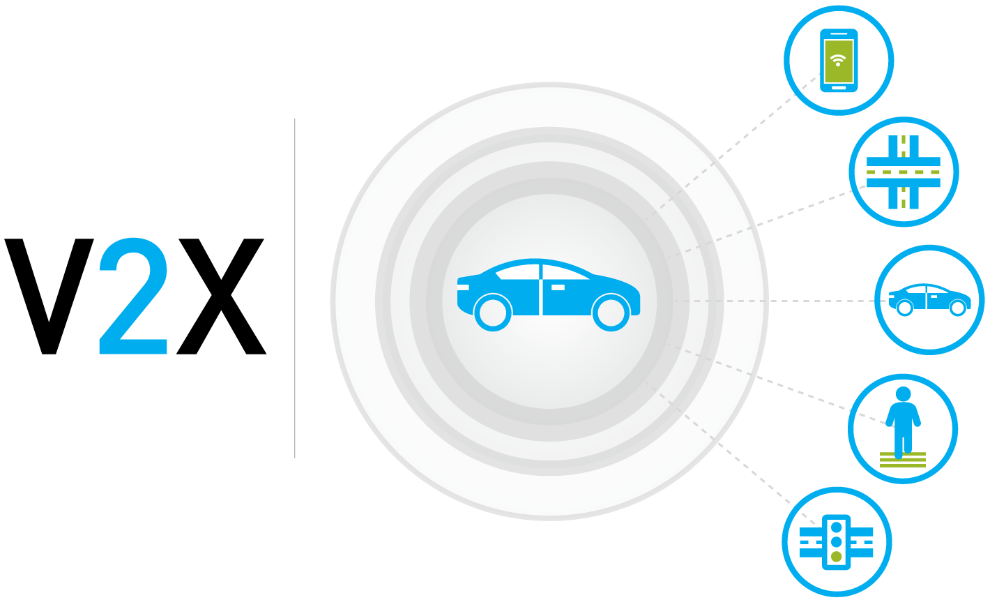 Vehicle-to-everything (V2X) technology connects vehicles, infrastructure and roadway operators