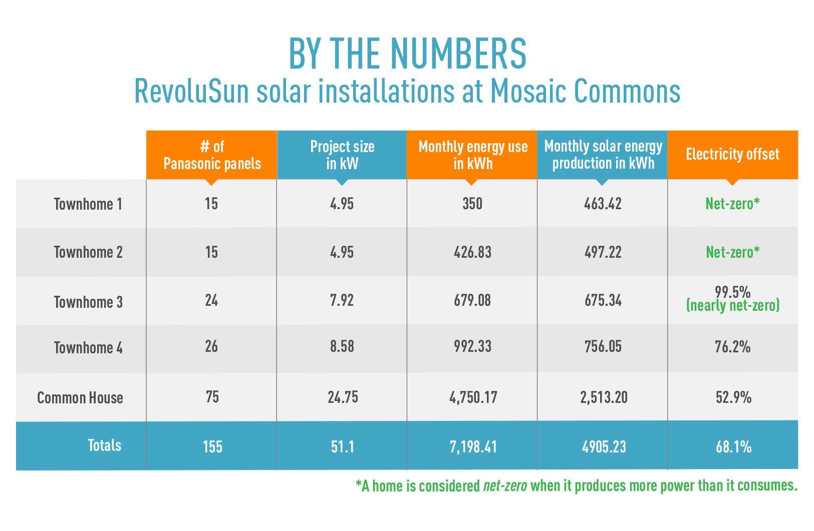 By the numbers: Revolusun solar installations at mosaic commons