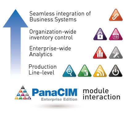 PanaCIM Module Interaction: Product Line-Level, Enterprise-wide analytics, Organization-wide inventory control, Seamless integration of business systems