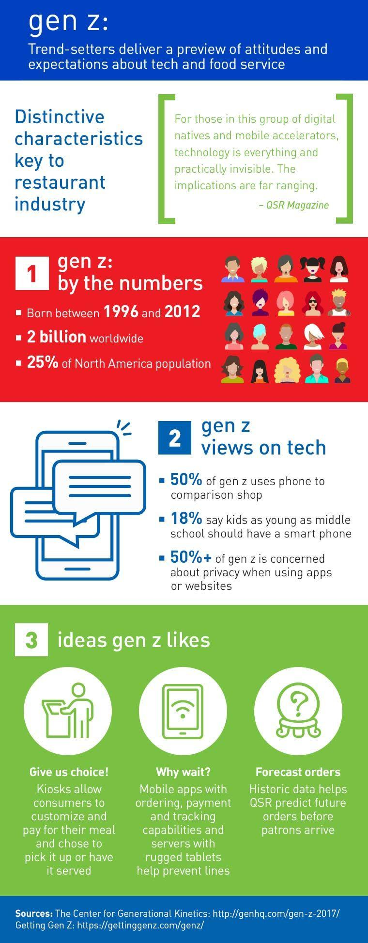 Behaviors of Gen Z