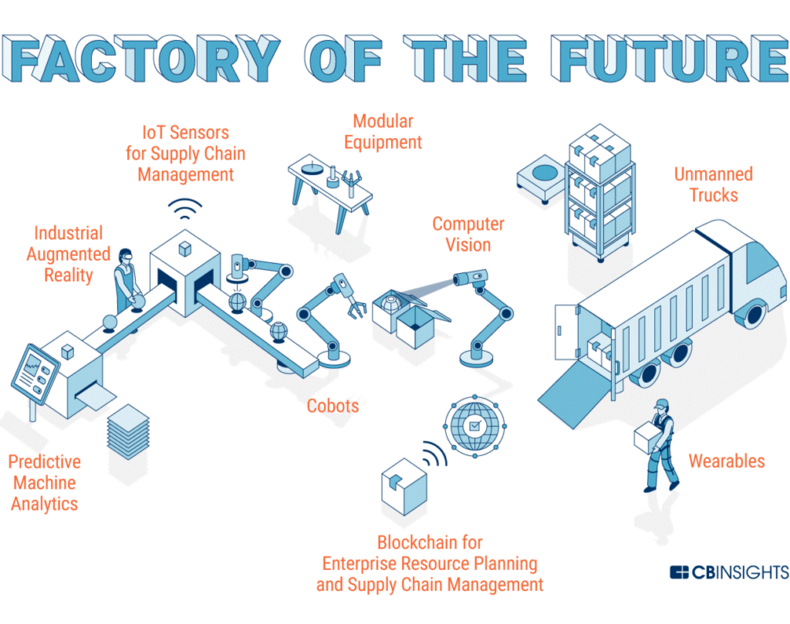 Where Industry 4 0 Is Remaking The Factory Floor