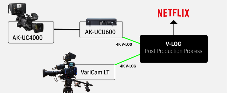 netflix ak-uc4000 cinelive live production multicamera workflow example with varicam