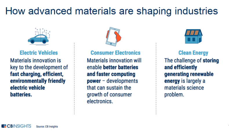 industries advanced materials