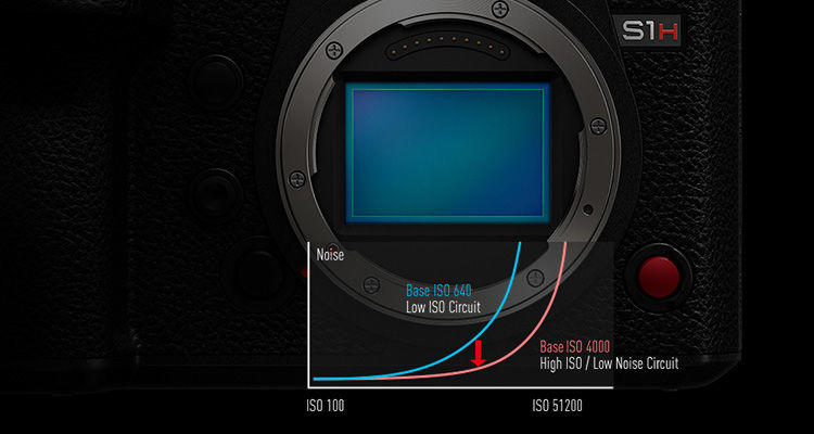 LUMIX S1H Cinema Camera Chart Explains what is Dual Native ISO video camera