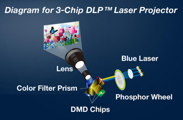 panasonic-3-chip-laser-projector