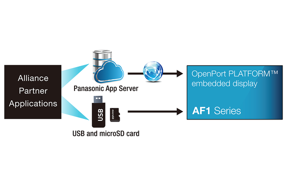 af1-series-openport-platform-professional-display-simple-app-installation