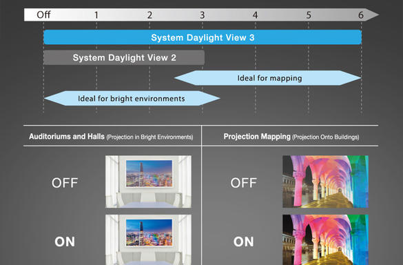 panasonic-fixed-installation-projector-system-daylight-view-3