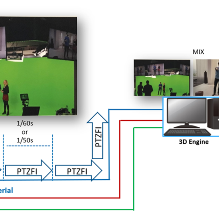 aw-ue150 workflow diagram for virtual reality engine live video production streaming broadcast camera tracking