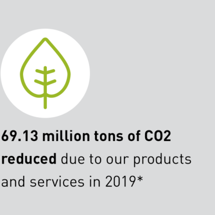 69.13 million tons of CO2 reduced due to our products and services in 2019